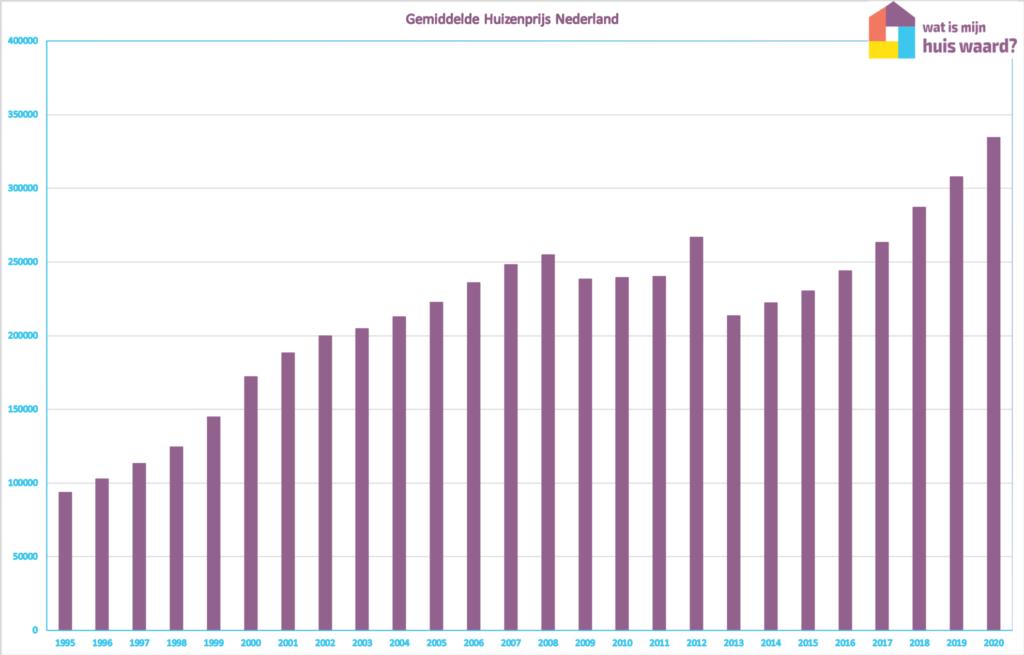 Huizenmarkt CBS Nederland grafiek